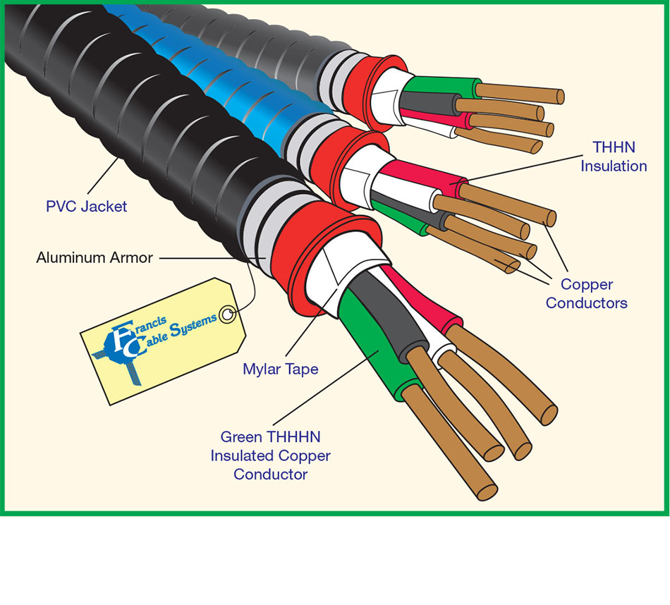 Pvc Jacketed Metal Clad Cable